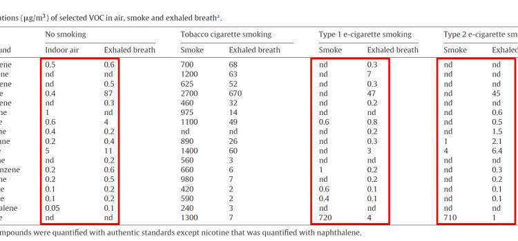 Endnu et studie konkluderer, at passiv damp er så godt som uskadeligt
