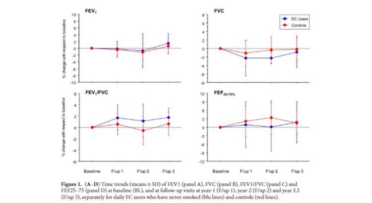 Ny forskning konkluderer: E-damp påvirker ikke lungernes funktion