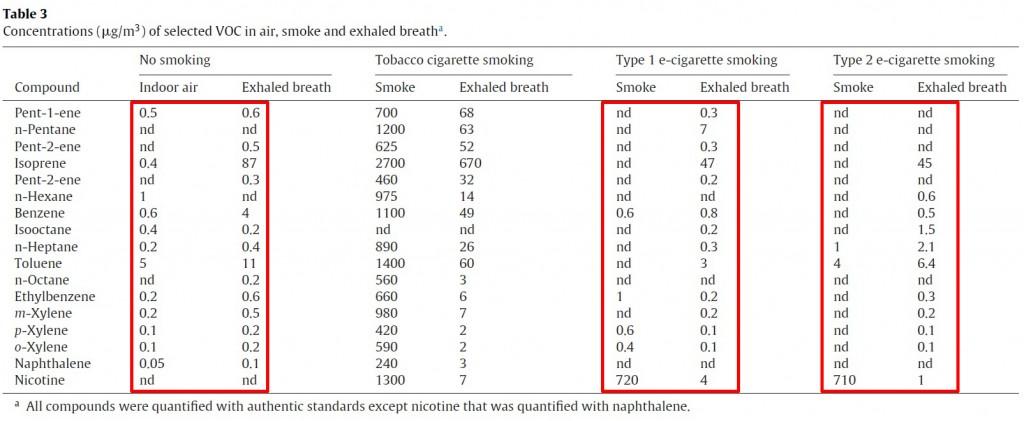 """Mængderne af adskillige """"flygtige organiske forbindelser"""" i indendørs luft, normal udånde fra en ikke-ryger, røg fra tobakscigaretter, udånde fra en ryger efter at have taget sug fra en tobakscigaret, damp fra en e-cigaret/e-damper og udånde fra en damper efter at have taget sug fra en e-cigaret/e-damper."""